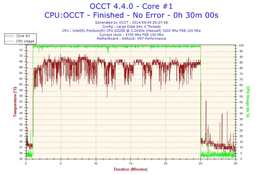 2014-09-09-20h27-Temperature-Core #1