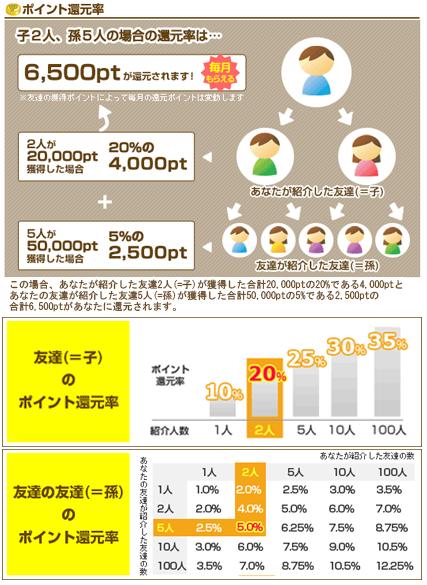 20140609紹介方法7