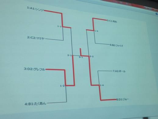 生田キャンパスシングル大会優勝