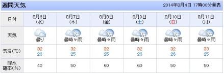 20140804天気予報