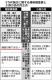 201404理研調査委
