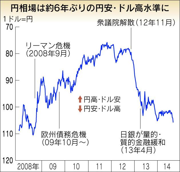 円ドル長期