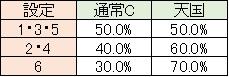 ゴロポポス モード移行 通常C