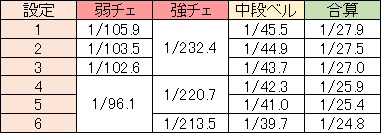 聖闘士星矢 黄金激闘編 小役確率