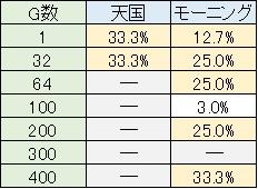 獣王 CZ当選率 天国・モーニング