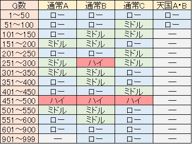 聖闘士星矢 黄金激闘編 ランクシナリオ