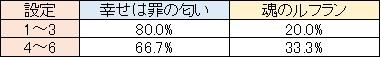 エヴァ決意の刻 N-BIG①中の楽曲選択率
