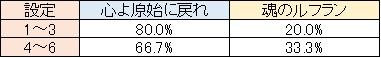エヴァ決意の刻 N-BIG②中の楽曲選択率