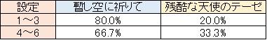 エヴァ決意の刻 S-BIG中の楽曲選択率