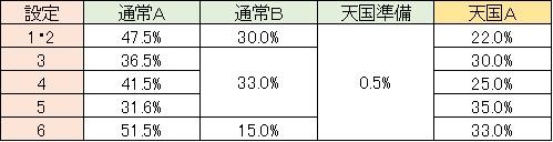 聖闘士星矢 黄金激闘編 モード移行 通常A G数解除