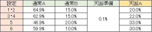 聖闘士星矢 黄金激闘編 モード移行 通常A レア役・CZ解除
