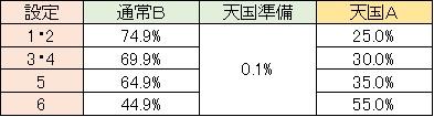 聖闘士星矢 黄金激闘編 モード移行 通常B レア役・CZ解除
