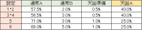 聖闘士星矢 黄金激闘編 モード移行 天国A レア役・CZ解除