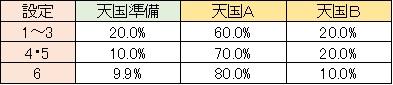 聖闘士星矢 黄金激闘編 モード移行 天国準備 レア役・CZ解除