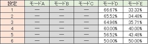バジリスク絆 通常時モード移行 チャ目 モードD