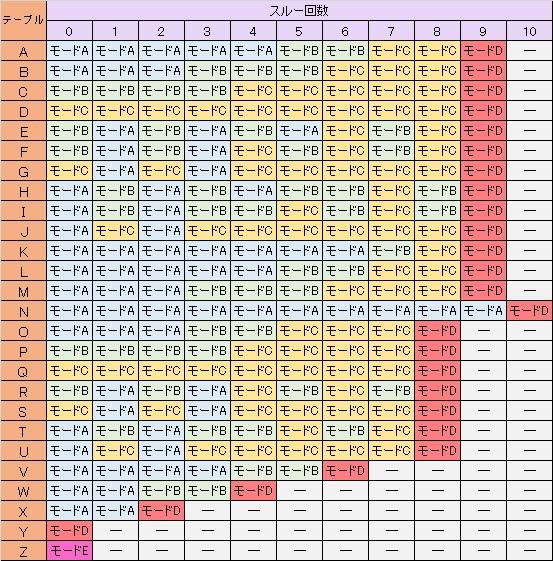 バジリスク絆 テーブル別モード選択率