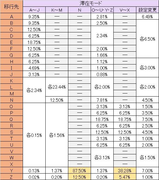 バジリスク絆 テーブル移行率