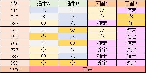 マクロスフロンティア2 ゾロ目G数ART抽選