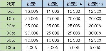 戦国乙女西国参戦編 周期減算 昇格チェ・昇格スイカ