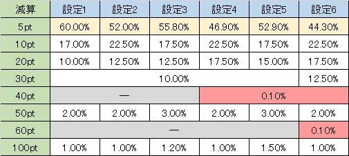 戦国乙女西国参戦編 周期減算 弱スイカ・弱チャンリプ