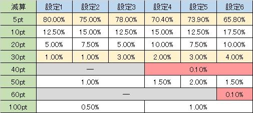 戦国乙女西国参戦編 周期減算 弱チェ