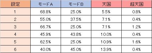 餓狼伝説プレミアム モード移行 989G以内当選