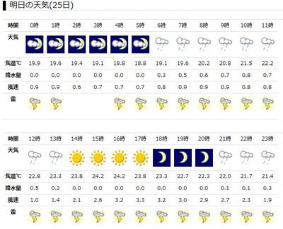 上総富士天気2