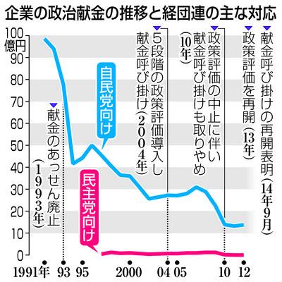 20140911政治献金グラフ