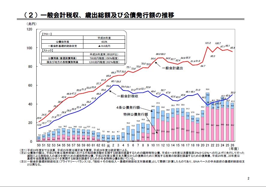 財務省HP 国債