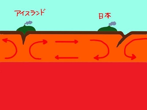 マントル対流 - コピー