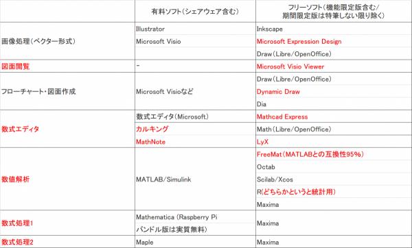 有料ソフトとフリーソフトのリストその1_改訂版_convert_20140429142156