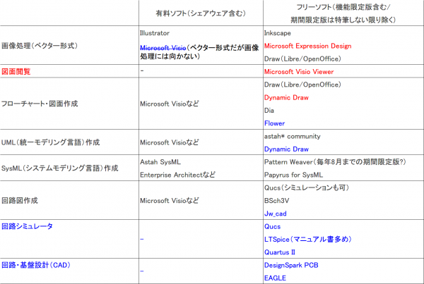 有料ソフトとフリーソフトのリストその1_2訂版