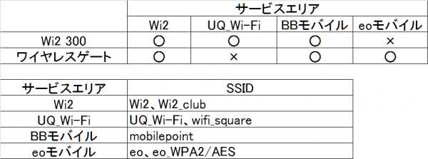 Wi2300とワイヤレスゲートの比較