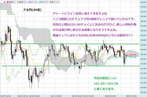 ドル円0228