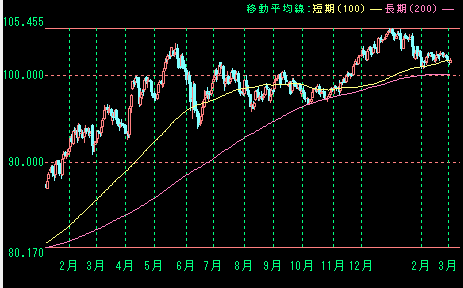 20140304ドル円