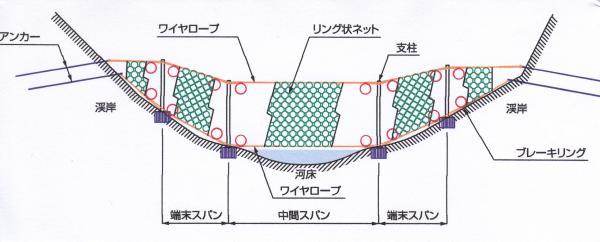 柔構造物工法研究会より