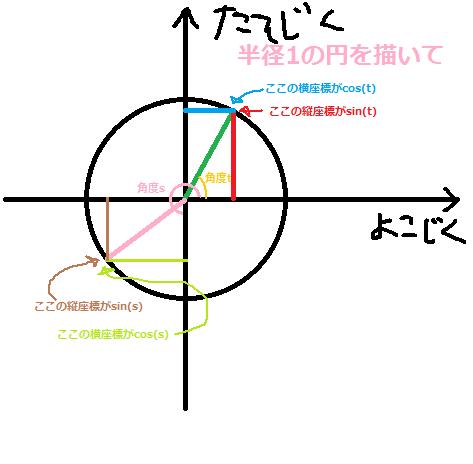 三角関数基礎