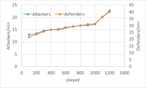 08/01 attackerとdefenderの推移
