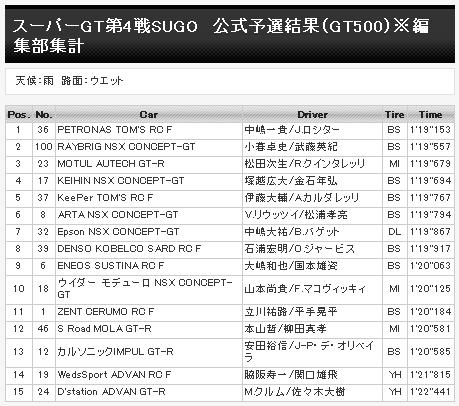 スーパーGT第4戦SUGO 公式予選結果(GT500)※編集部集計
