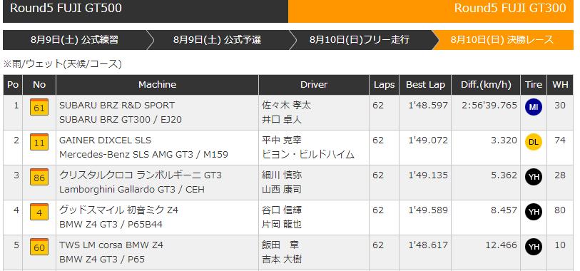 superGT GT300 富士スピードウェイ