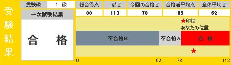 201406 eiken result