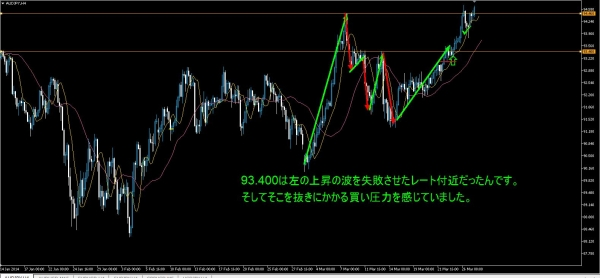 20140325AUDJPY3.jpg