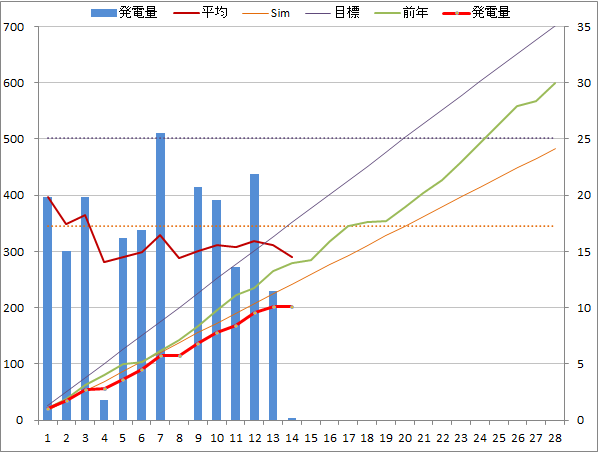 20140214graph.png