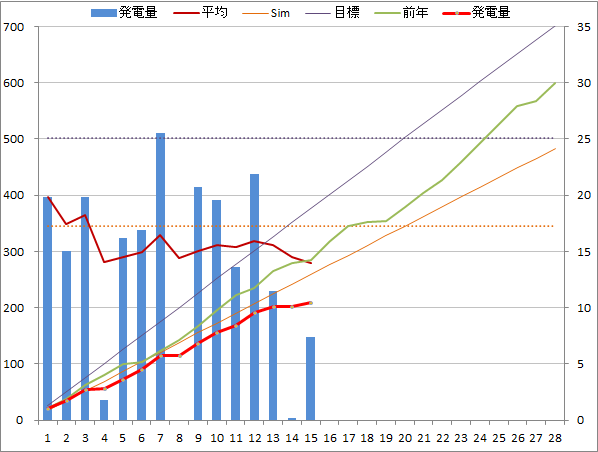 20140215graph.png