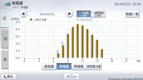 20140222hemsgraph.png