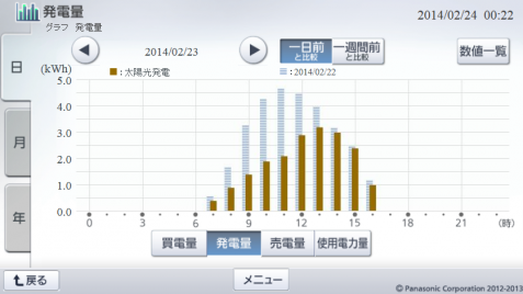 20140223hemsgraph.png
