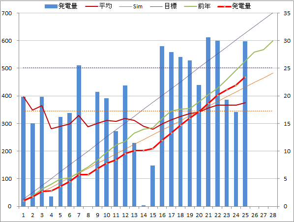 20140225graph.png