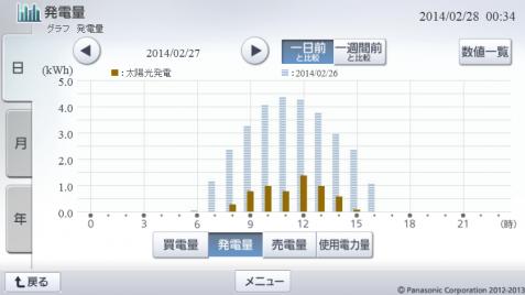20140227hemsgraph.png
