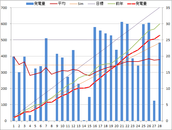20140228graph.png
