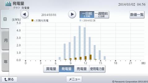 20140301hemsgraph.png